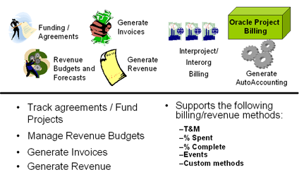 oracle costing Oracle project costing - version 1151 and later: how to distribute expenditure cost.